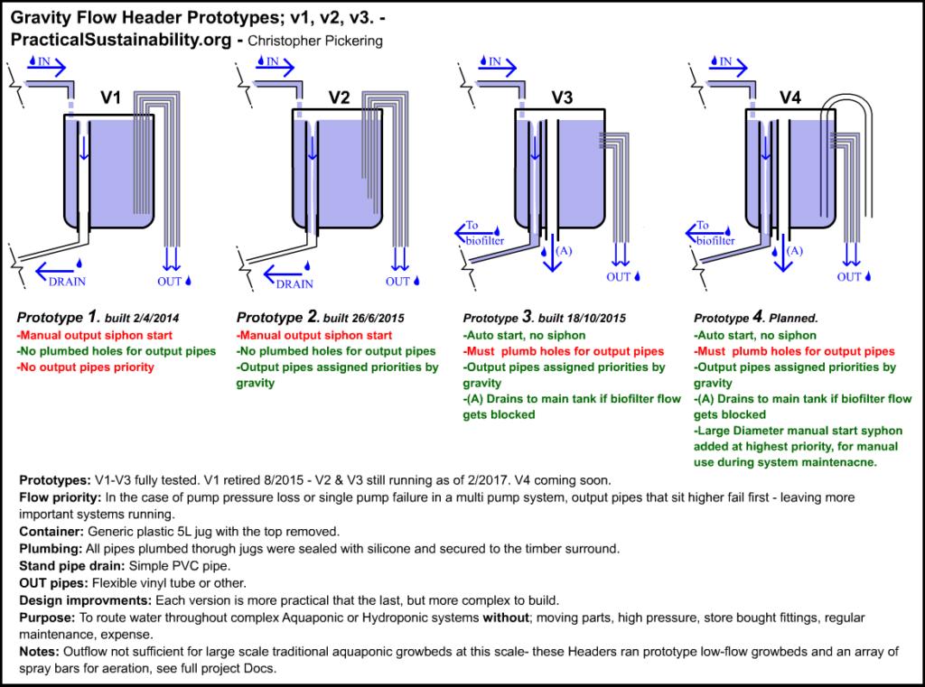 Practical Sustainability Gravity Flow Header Manifold Aquaponics tutorial schematics plans