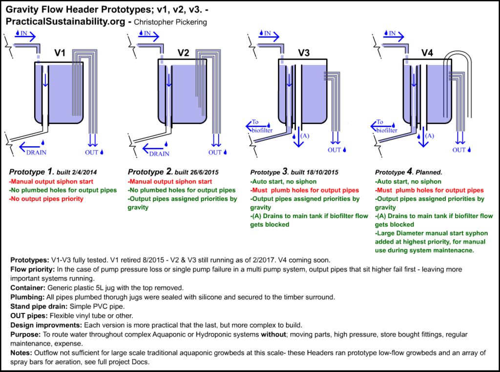 Practical Sustainability Gravity Flow Header Manifold Aquaponics tutorial schematics plans