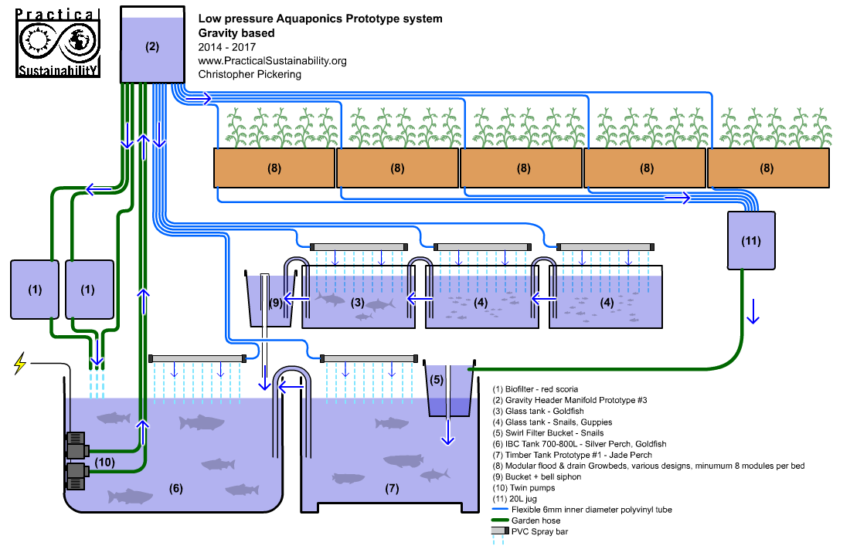 Gravity Aquaponics system one practical sustainability org